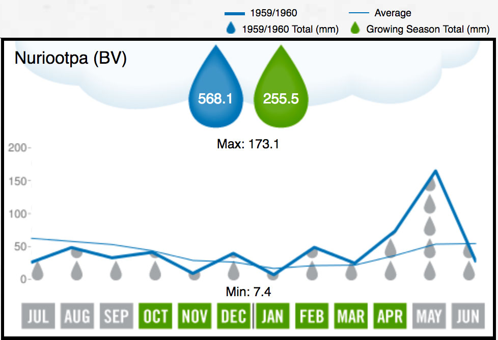 1960 BV Rainfall