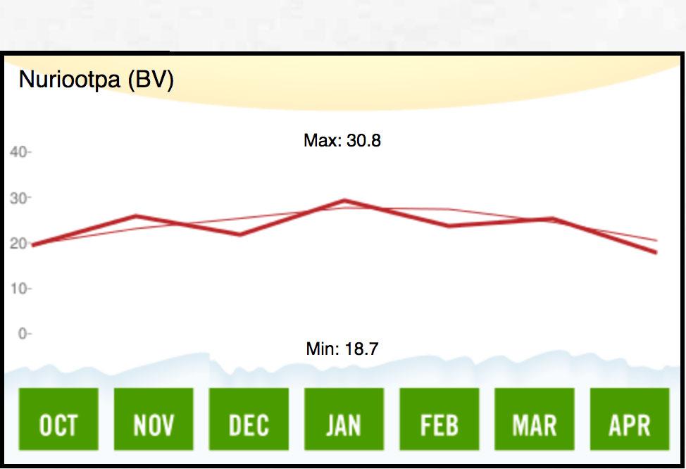 1960 Barossa Valley Temperature