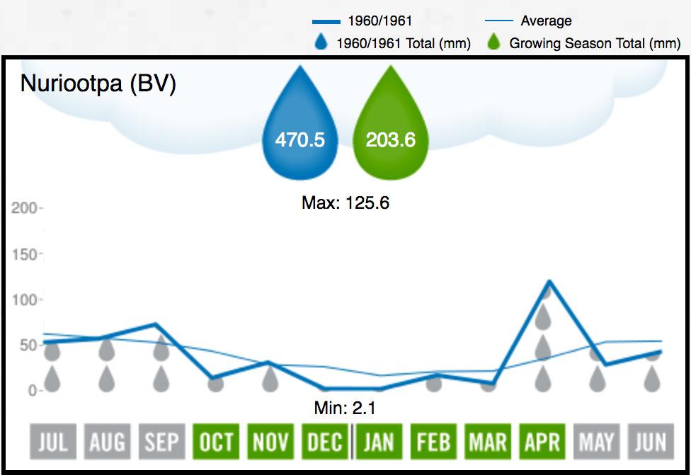 1961 BV Rainfall