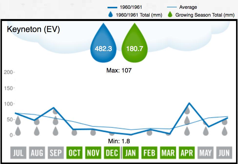 1961 Eden Valley Rainfall
