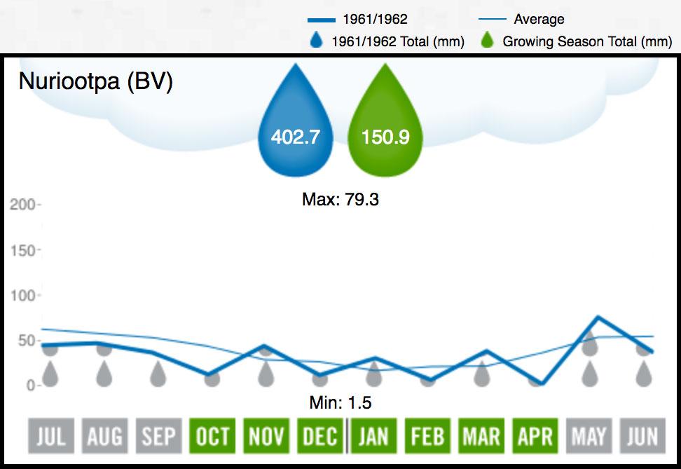 1962 BV Rainfall