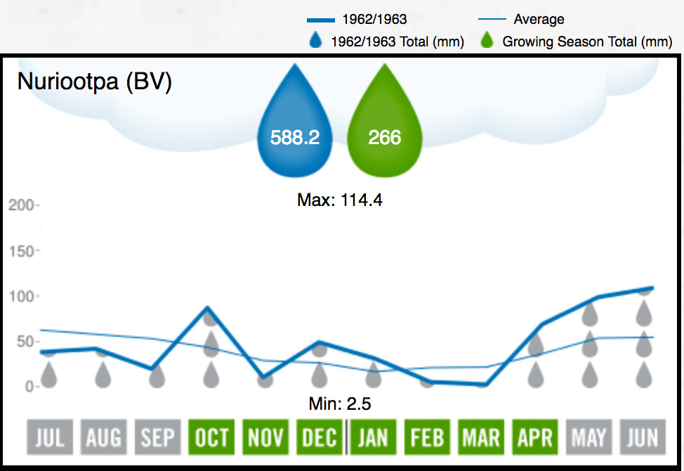 1963 BV Rainfall