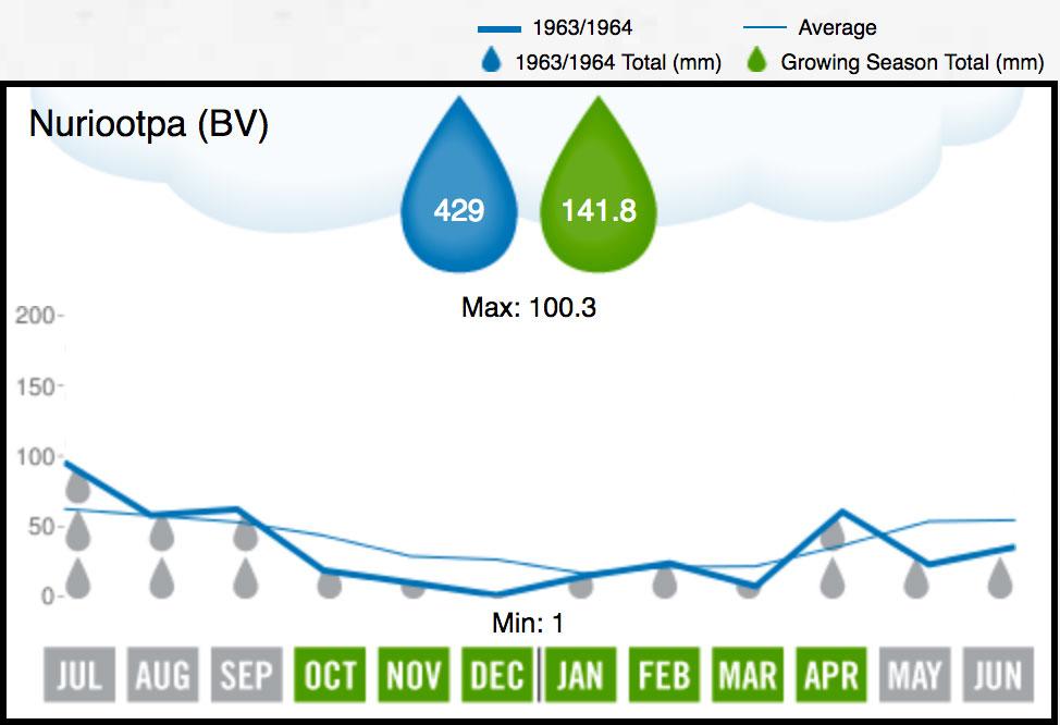1964 BV Rainfall