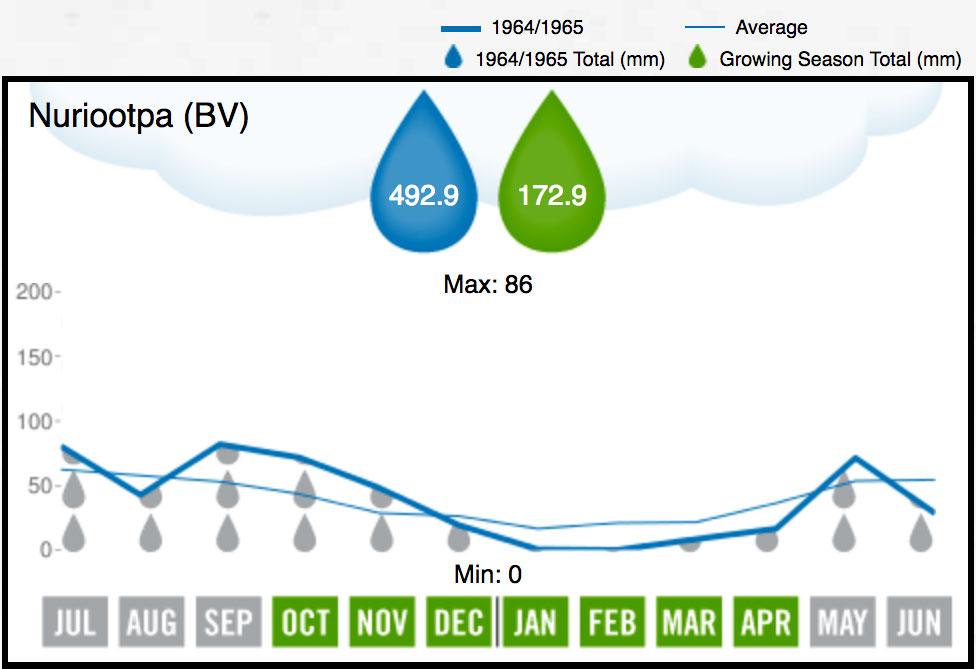 1965 BV Rainfall