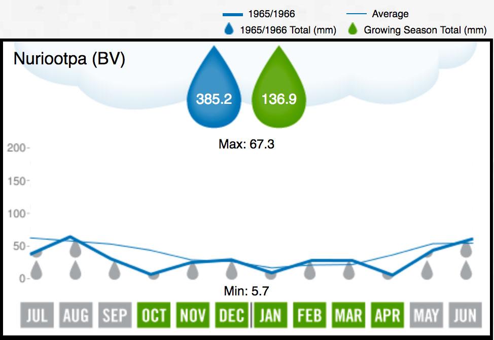 1966 BV Rainfall