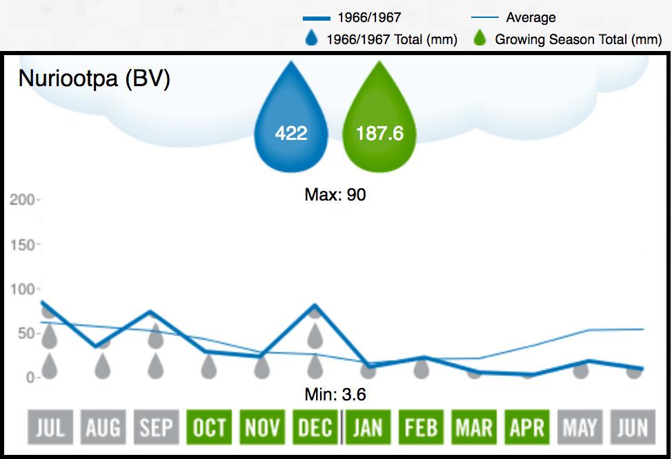 1967 BV Rainfall
