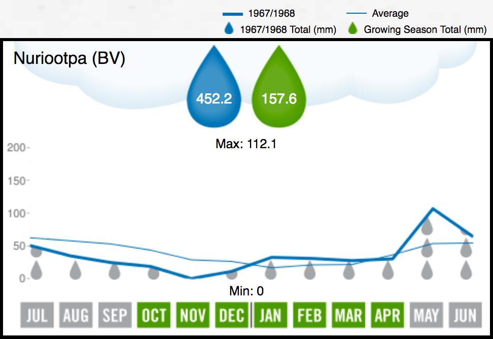 1968 BV Rainfall