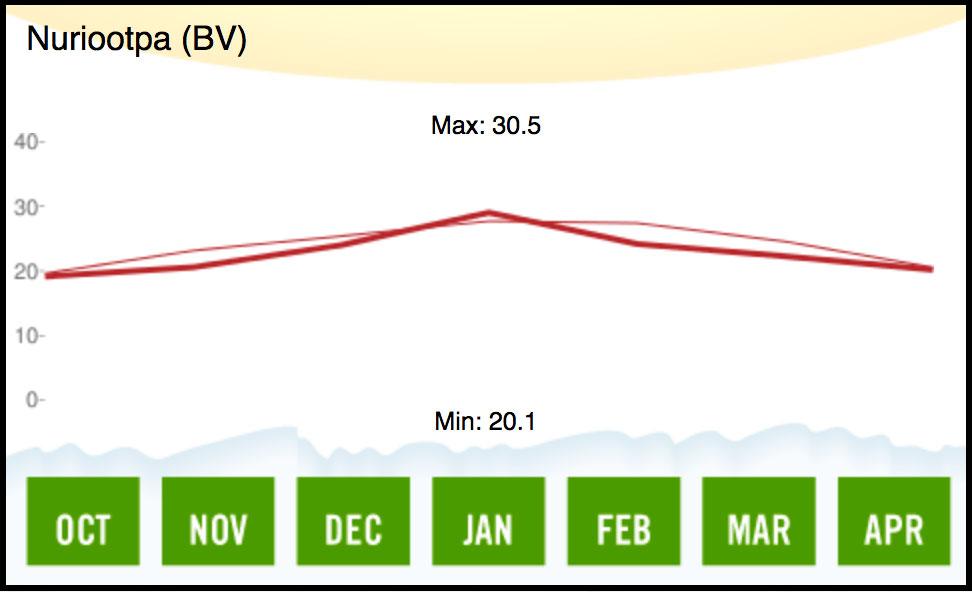 1969 Barossa Valley Temperature