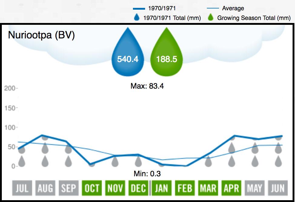 1971 BV Rainfall