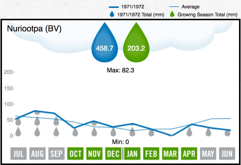 1972 BV Rainfall