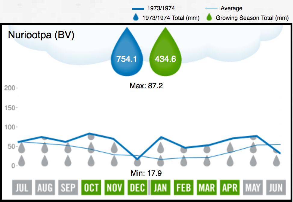 1974 BV Rainfall