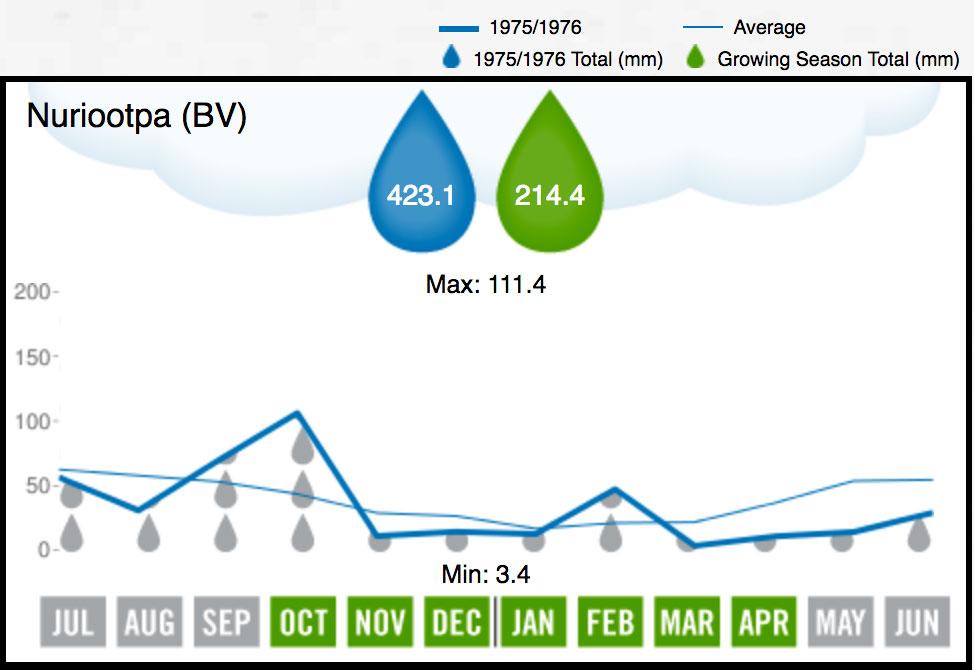 1976 BV Rainfall