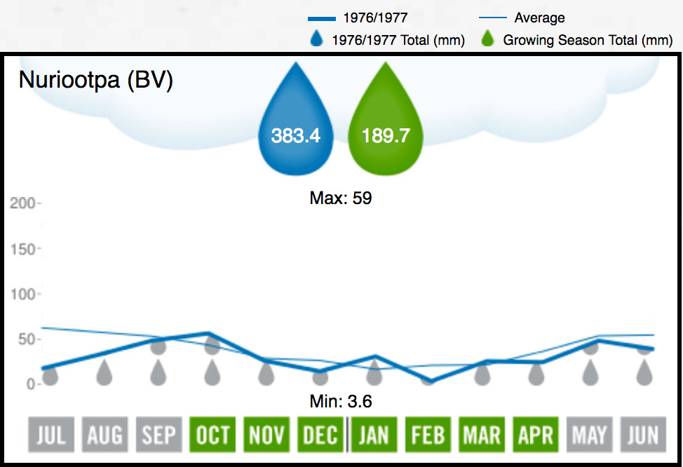 1977 BV Rainfall