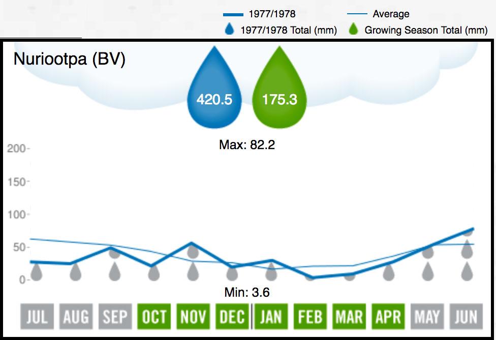 1978 BV Rainfall