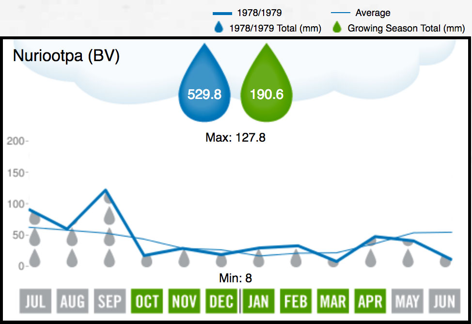 1979 BV Rainfall