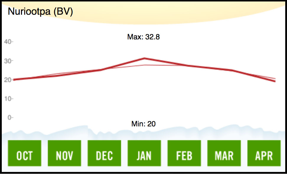 1979 Barossa Valley Temperature
