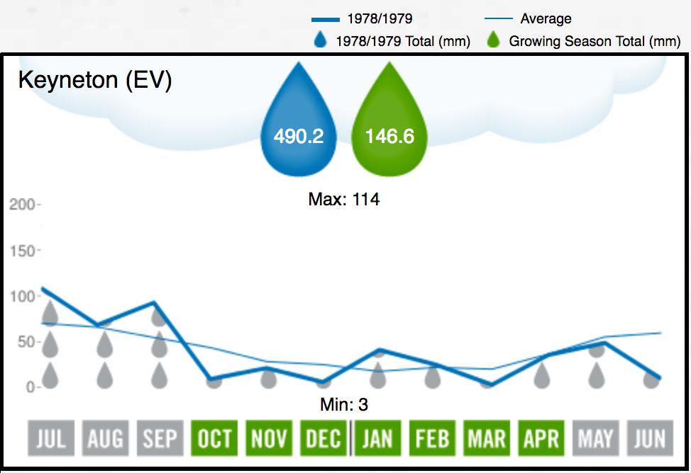 1979 Eden Valley Rainfall