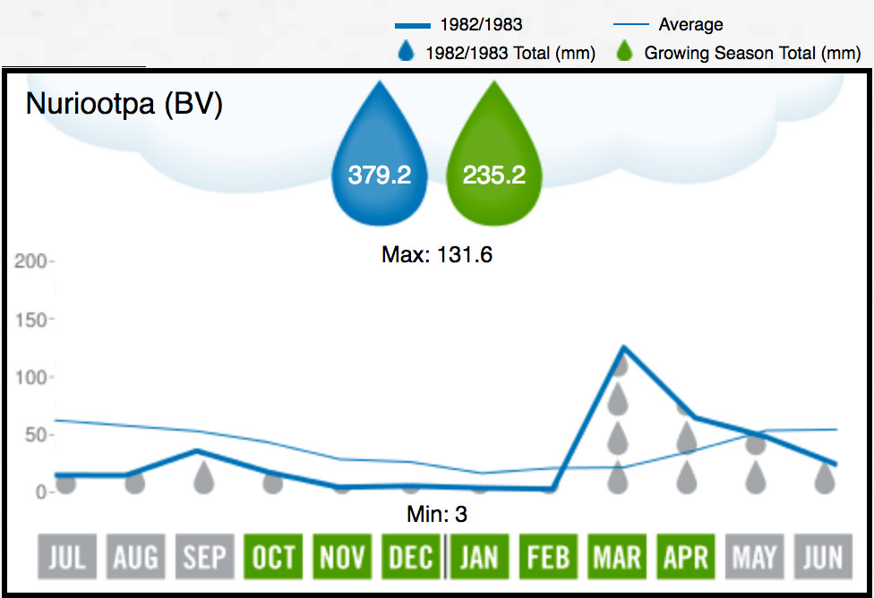 1983 Barossa Valley Rainfall