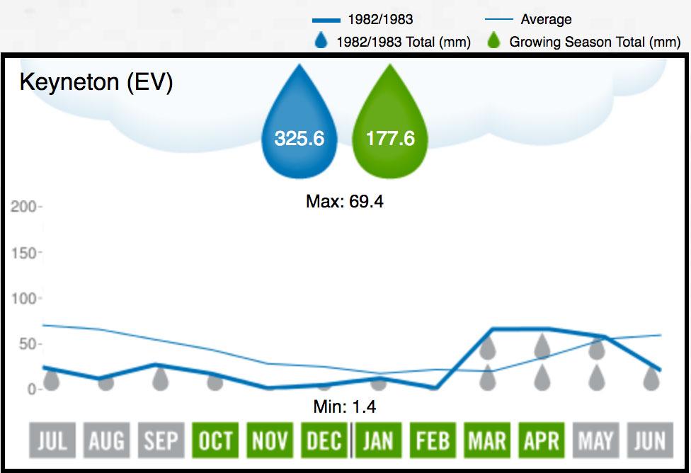 1983 Eden Valley Rainfall