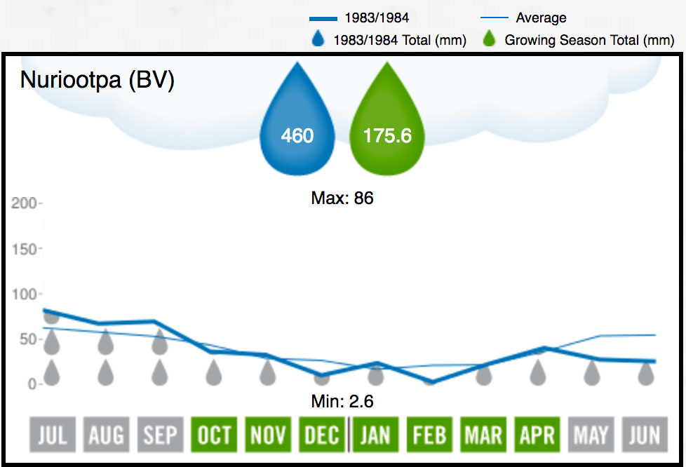 1984 Barossa Valley Rainfall
