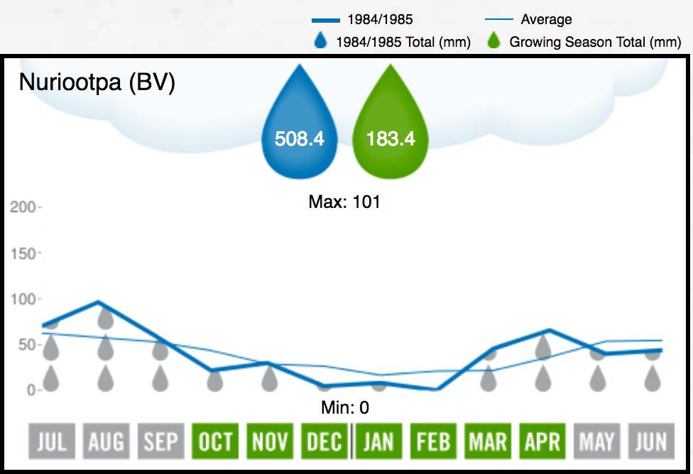 1985 Barossa Valley Rainfall
