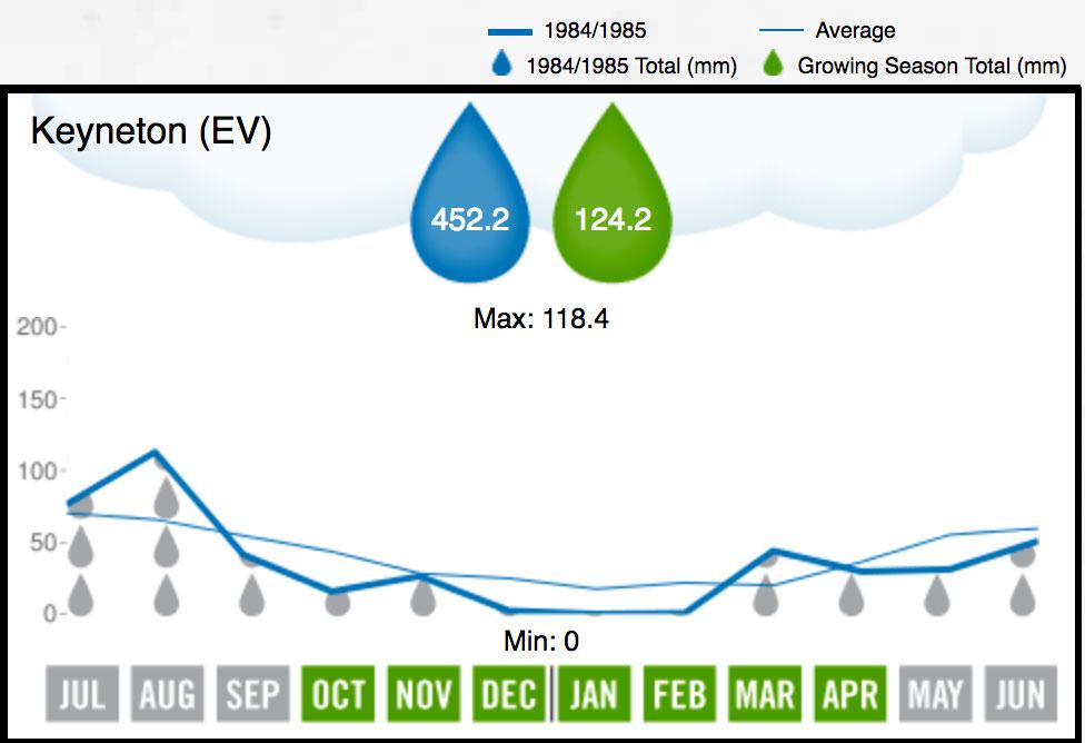 1985 Eden Valley Rainfall