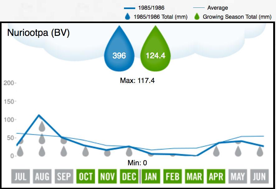 1986 Barossa Valley Rainfall