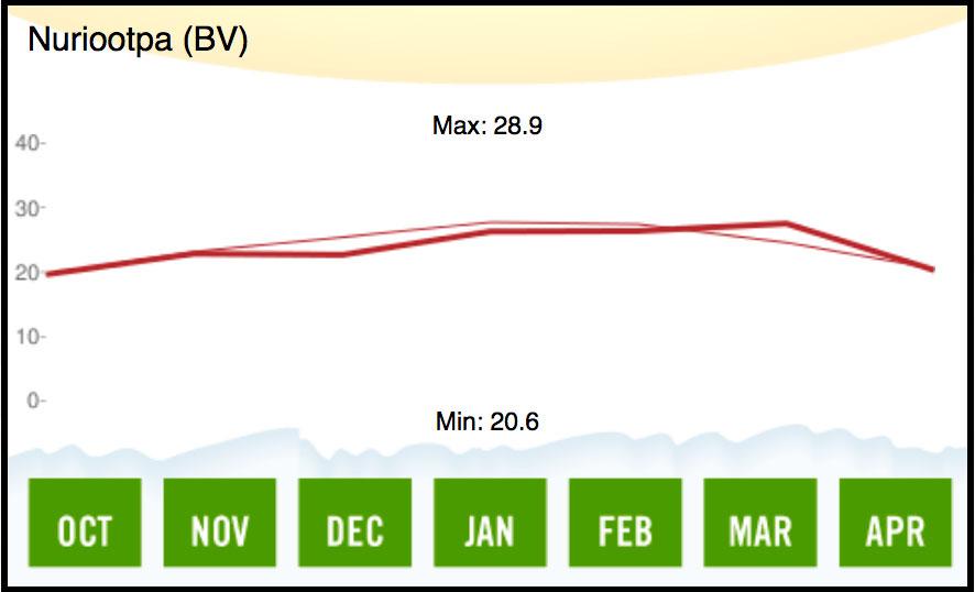 1986 Barossa Valley Temperature