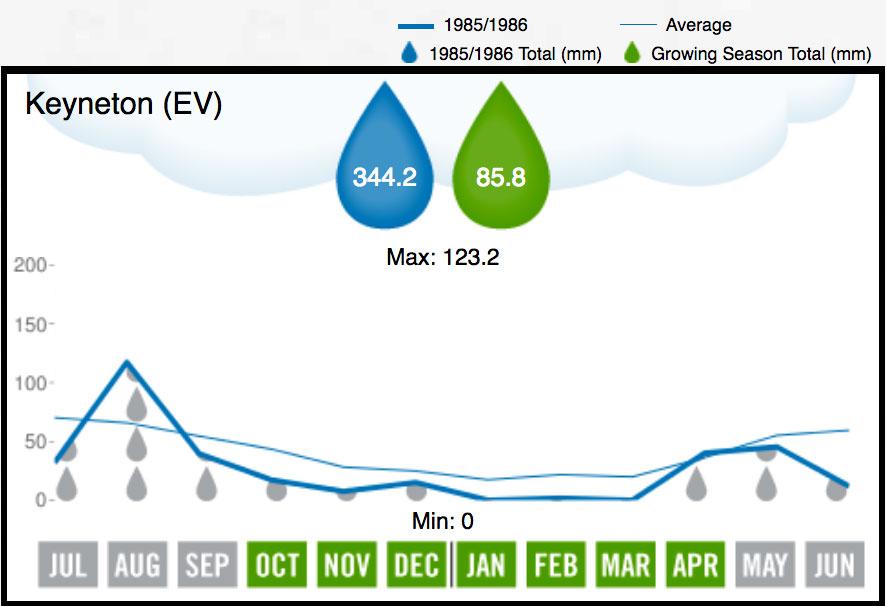 1986 Eden Valley Rainfall