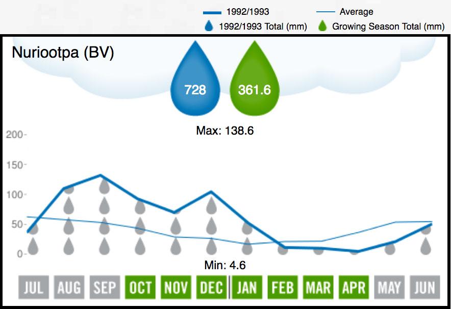 1993 Barossa Valley Rainfall