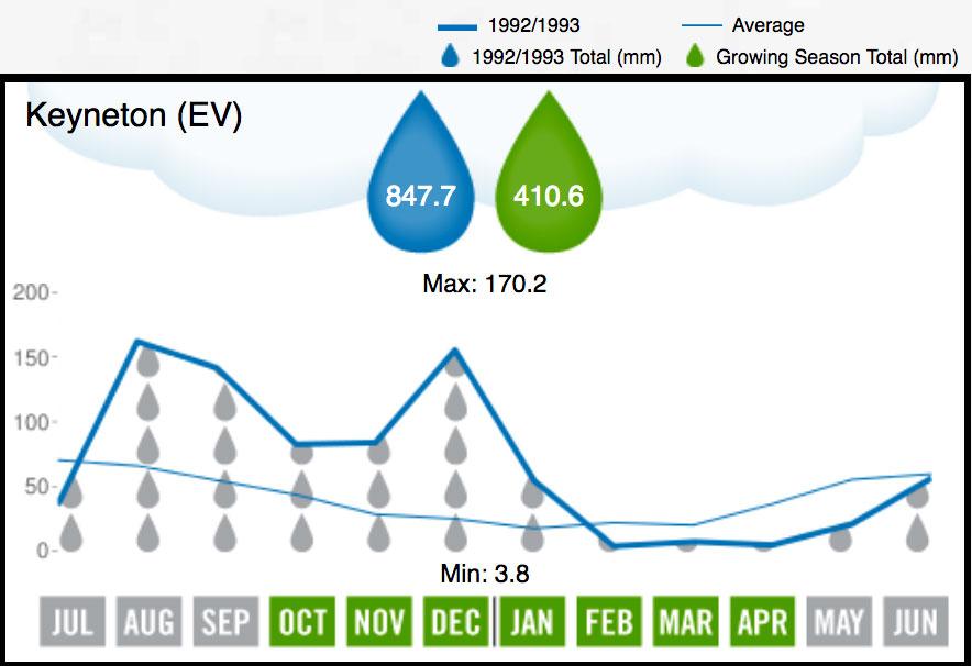 1993 Eden Valley Rainfall