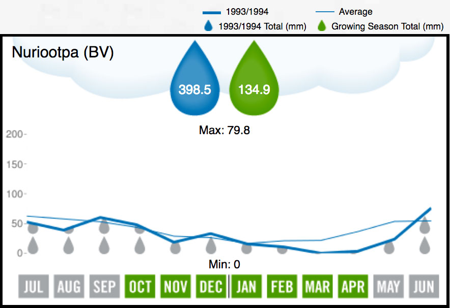 1994 Barossa Valley Rainfall
