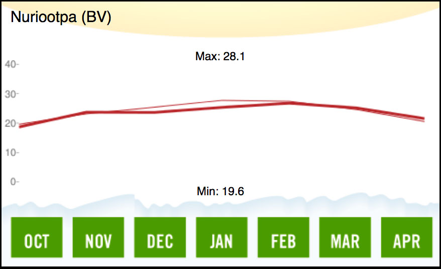 1994 Barossa Valley Temperature