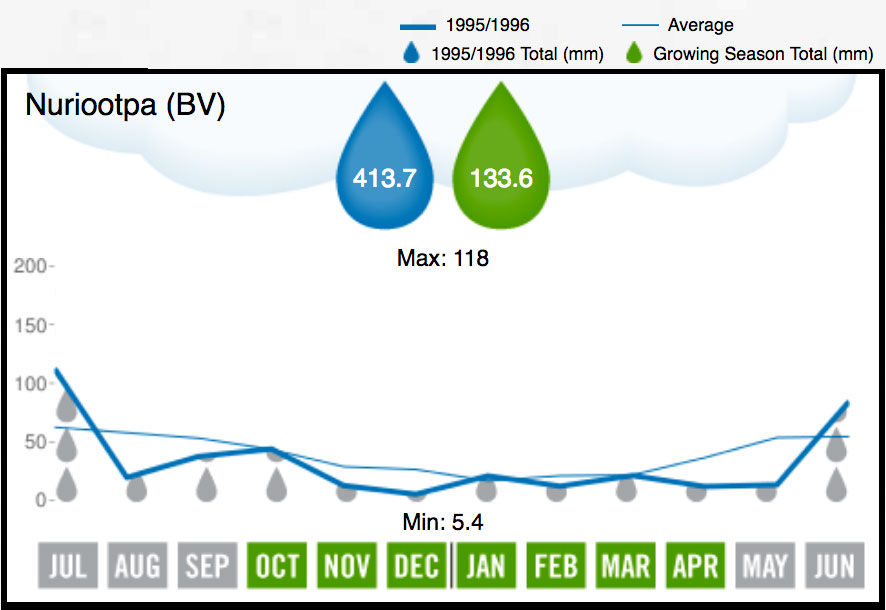 1996 Barossa Valley Rainfall