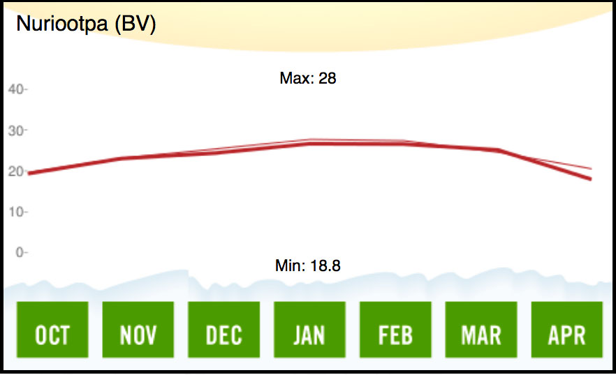 1996 Barossa Valley Temperature