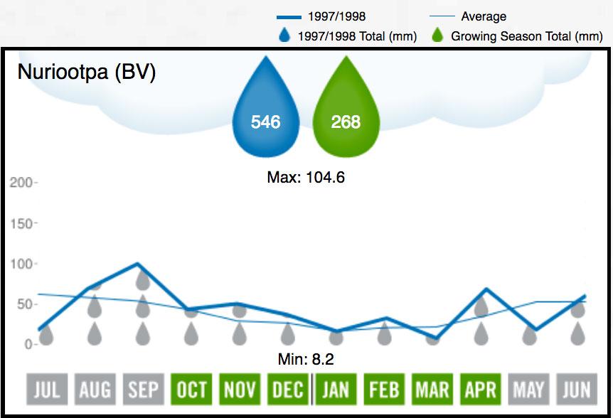 1998 Barossa Valley Rainfall