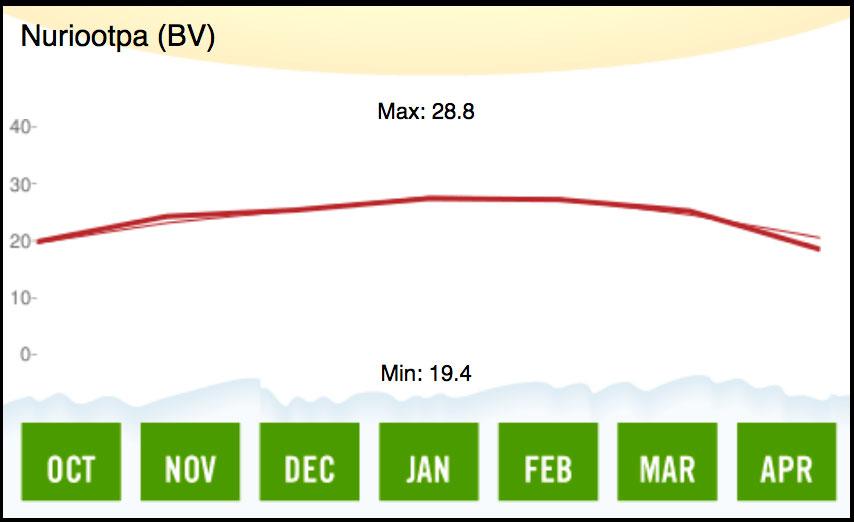 1998 Barossa Valley Temperature
