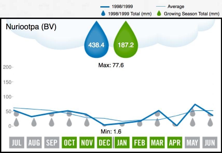 1999 Barossa Valley Rainfall