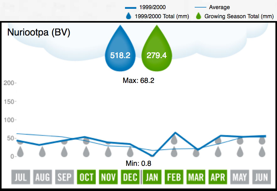 2000 Barossa Valley Rainfall