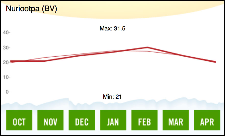 2000 Barossa Valley Temperature