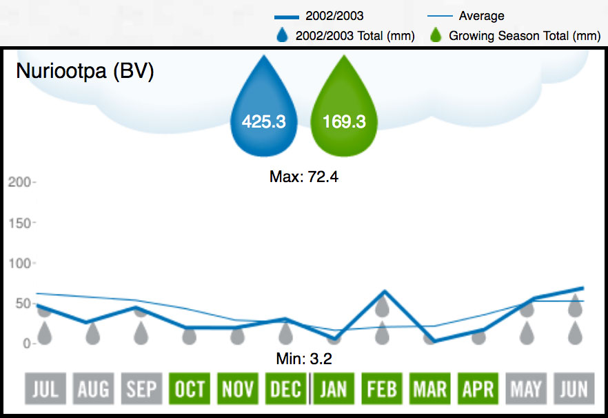 2003 Barossa Valley Rainfall