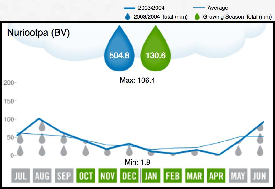2004 Barossa Valley Rainfall