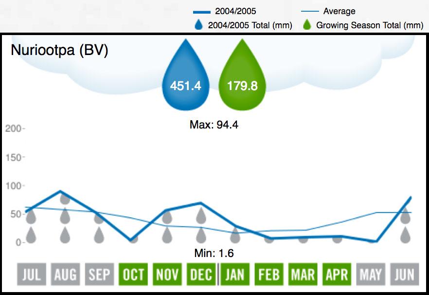2005 Barossa Valley Rainfall