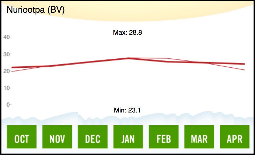 2005 Barossa Valley Temperature