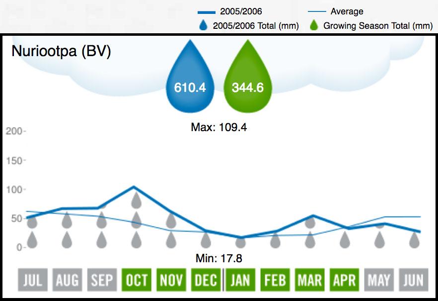 2006 Barossa Valley Rainfall