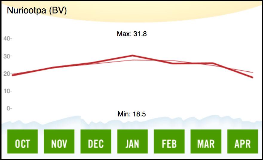 2006 Barossa Valley Temperature