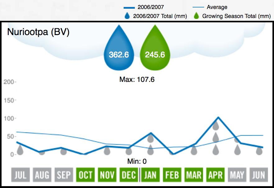 2007 Barossa Valley Rainfall