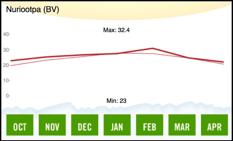 2007 Barossa Valley Temperature