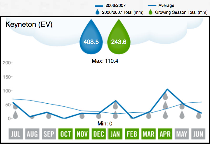 2007 Eden Valley Rainfall