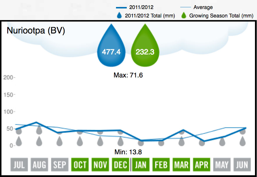 2012 Barossa Valley Rainfall
